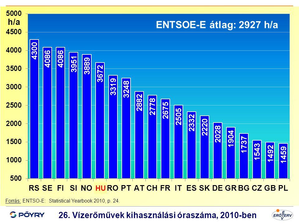 Dátum 27 26. Vízerőművek kihasználási óraszáma, 2010-ben Forrás: ENTSO-E: Statistical Yearbook 2010, p. 24. ENTSOE-E átlag: 2927 h/a h/a HU