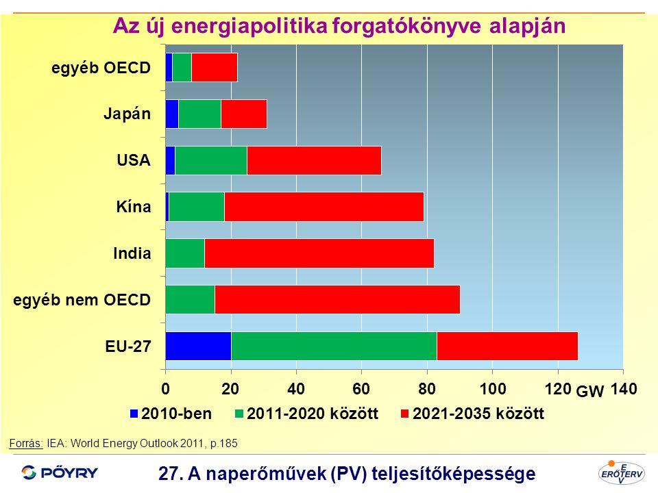 Dátum 28 27. A naperőművek (PV) teljesítőképessége Forrás: IEA: World Energy Outlook 2011, p.185 Az új energiapolitika forgatókönyve alapján GW