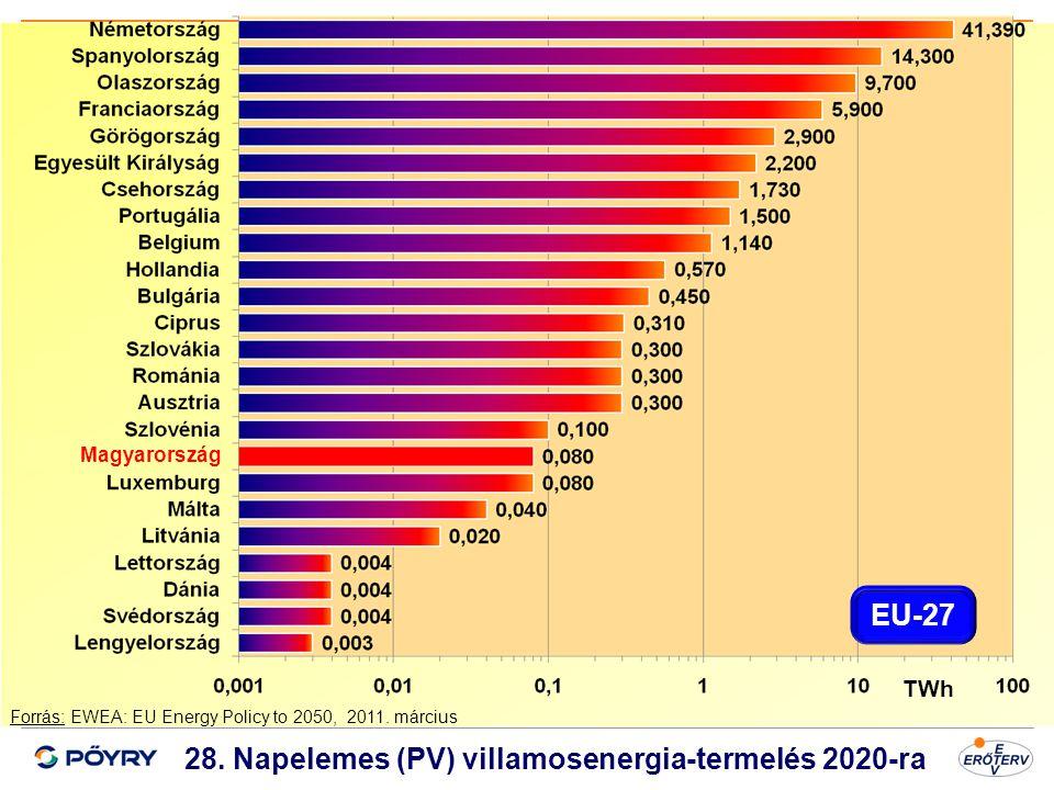 Dátum 29 28. Napelemes (PV) villamosenergia-termelés 2020-ra Forrás: EWEA: EU Energy Policy to 2050, 2011. március TWh Magyarország EU-27
