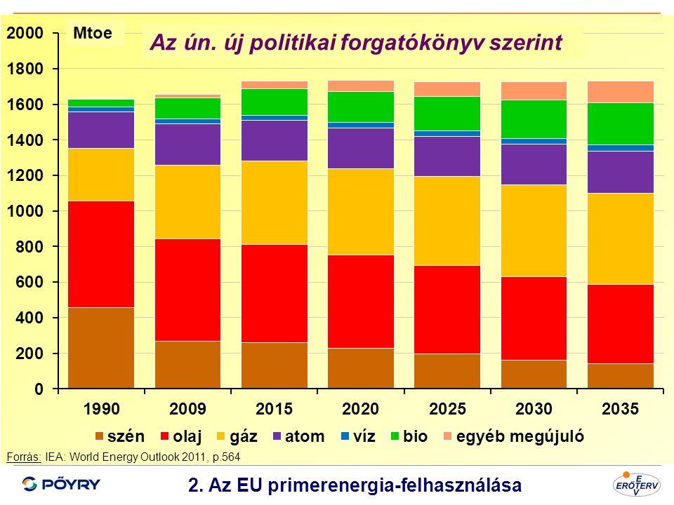 Dátum 3 2. Az EU primerenergia-felhasználása Forrás: IEA: World Energy Outlook 2011, p.564 Az ún. új politikai forgatókönyv szerint Mtoe