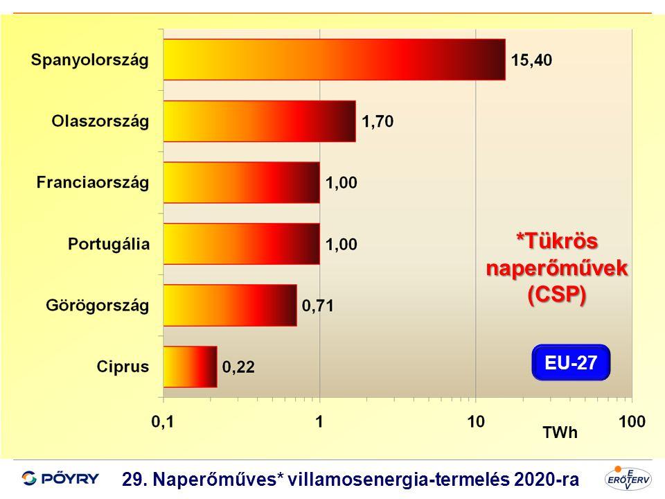 Dátum 30 29. Naperőműves* villamosenergia-termelés 2020-ra TWh *Tükrös naperőművek (CSP) EU-27