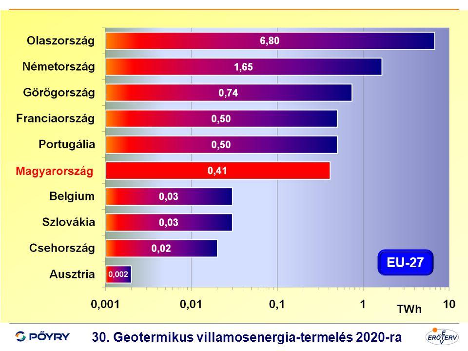 Dátum 31 30. Geotermikus villamosenergia-termelés 2020-ra TWh Magyarország EU-27