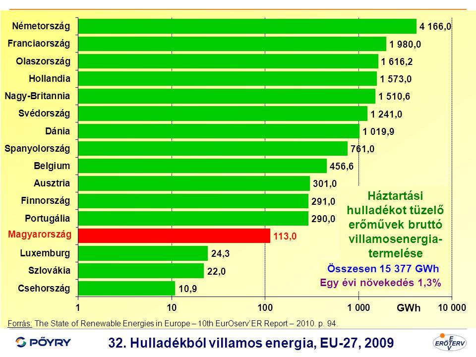 Dátum 33 32. Hulladékból villamos energia, EU-27, 2009 Forrás: The State of Renewable Energies in Europe – 10th EurOserv'ER Report – 2010. p. 94. Magy