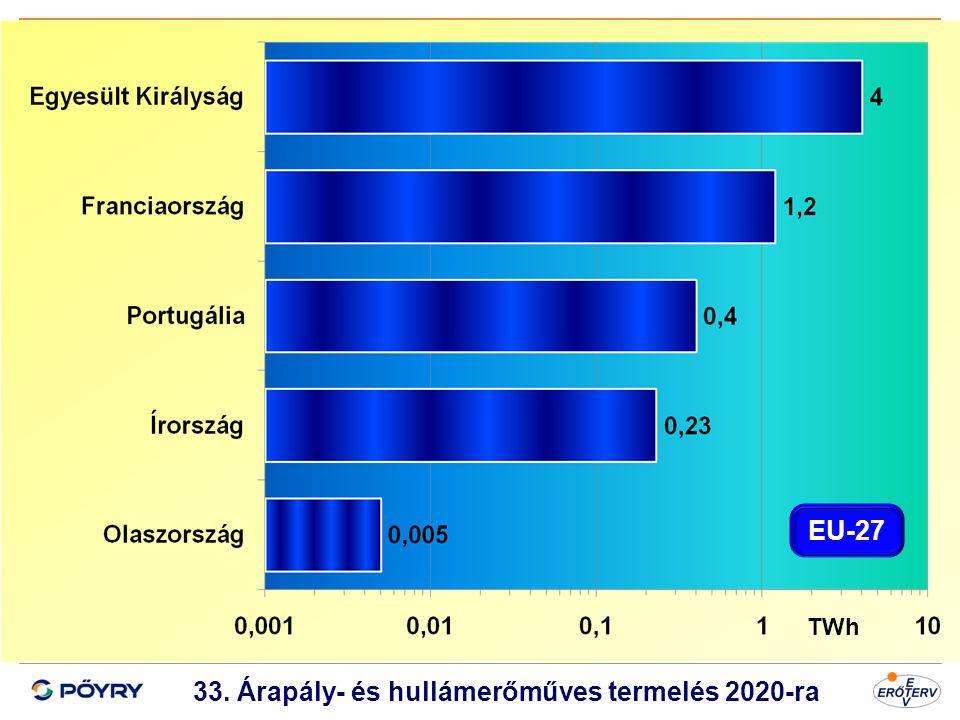 Dátum 34 33. Árapály- és hullámerőműves termelés 2020-ra TWh EU-27
