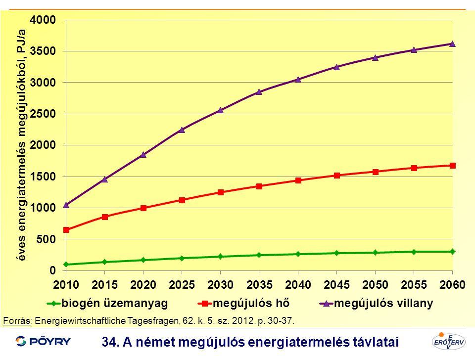Dátum 35 34. A német megújulós energiatermelés távlatai Forrás: Energiewirtschaftliche Tagesfragen, 62. k. 5. sz. 2012. p. 30-37.