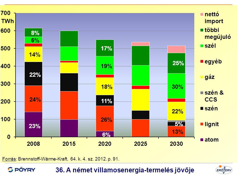 Dátum 37 36. A német villamosenergia-termelés jövője Forrás: Brennstoff-Wärme-Kraft, 64. k. 4. sz. 2012. p. 91. TWh 23% 22% 6% 11% 5% 8% 17% 25% 24% 2