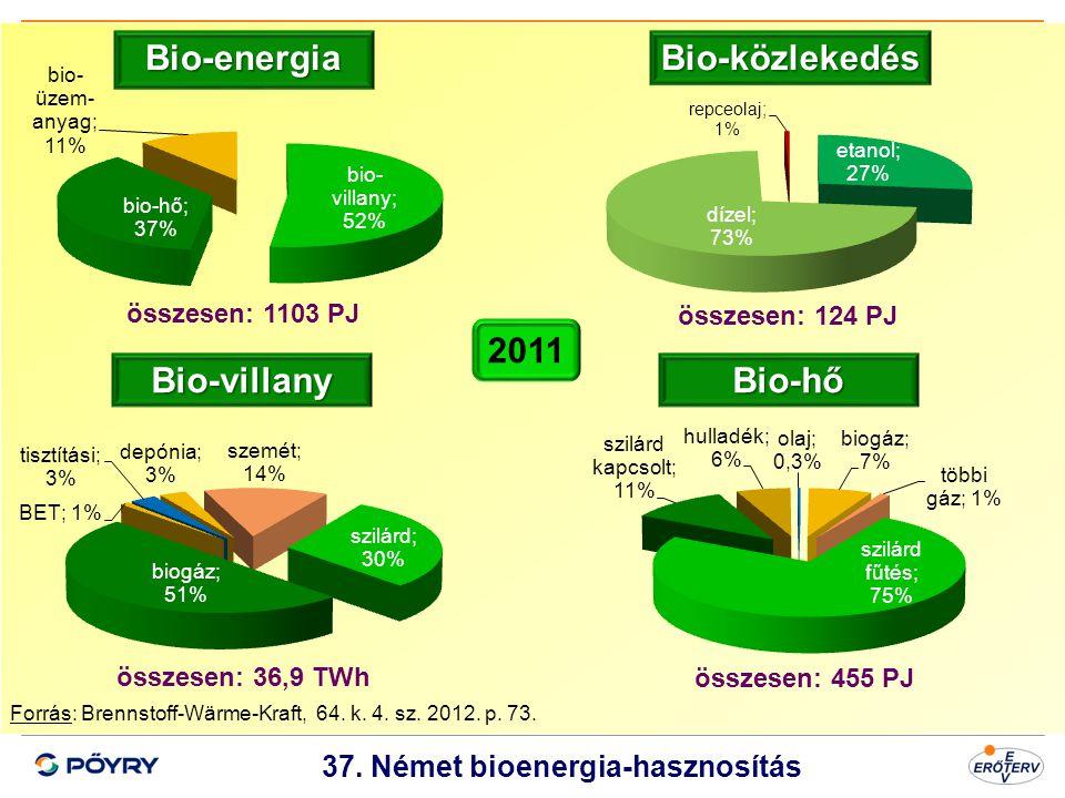 Dátum 38 37. Német bioenergia-hasznosítás Forrás: Brennstoff-Wärme-Kraft, 64. k. 4. sz. 2012. p. 73. Bio-energia Bio-villanyBio-hő Bio-közlekedés össz
