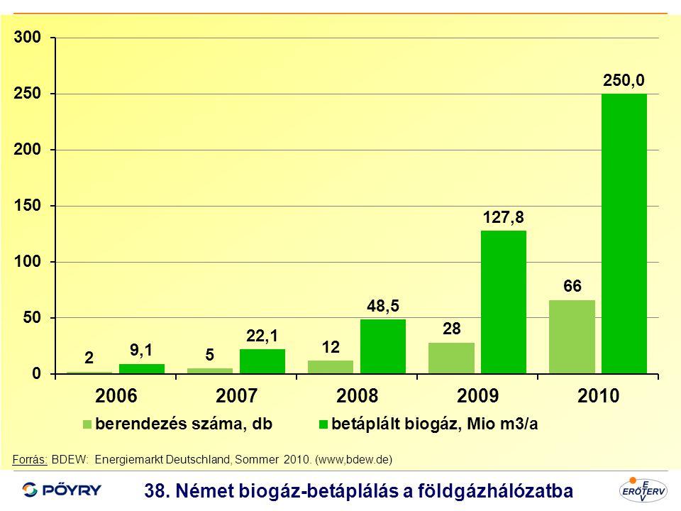 Dátum 39 38. Német biogáz-betáplálás a földgázhálózatba Forrás: BDEW: Energiemarkt Deutschland, Sommer 2010. (www,bdew.de)