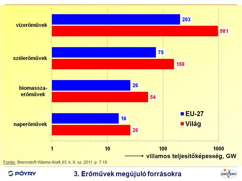 Dátum 4 3. Erőművek megújuló forrásokra Forrás: Brennstoff-Wärme-Kraft, 63. k. 6. sz. 2011. p. 7-18. villamos teljesítőképesség, GW