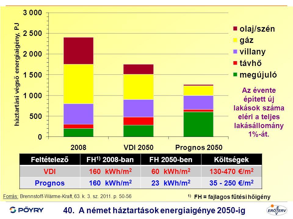 Dátum 41 40. A német háztartások energiaigénye 2050-ig Forrás: Brennstoff-Wärme-Kraft, 63. k. 3. sz. 2011. p. 50-56 FeltételezőFH 1) 2008-banFH 2050-b