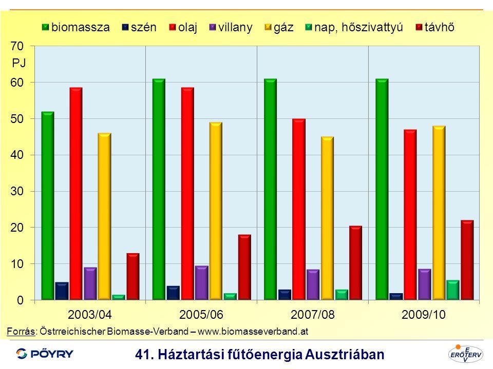 Dátum 42 41. Háztartási fűtőenergia Ausztriában Forrás: Östrreichischer Biomasse-Verband – www.biomasseverband.at PJ