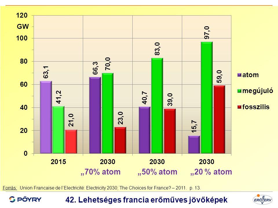 Dátum 43 42. Lehetséges francia erőműves jövőképek Forrás:.Union Francaise de l'Electricité: Electricity 2030; The Choices for France? – 2011. p. 13.
