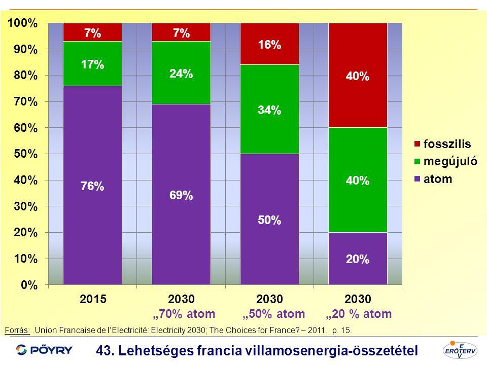 Dátum 44 43. Lehetséges francia villamosenergia-összetétel Forrás:.Union Francaise de l'Electricité: Electricity 2030; The Choices for France? – 2011.