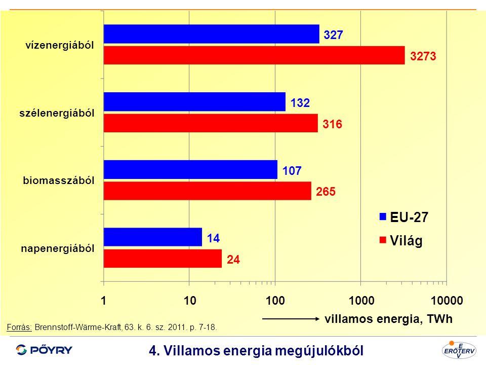 Dátum 5 4. Villamos energia megújulókból villamos energia, TWh Forrás: Brennstoff-Wärme-Kraft, 63. k. 6. sz. 2011. p. 7-18.