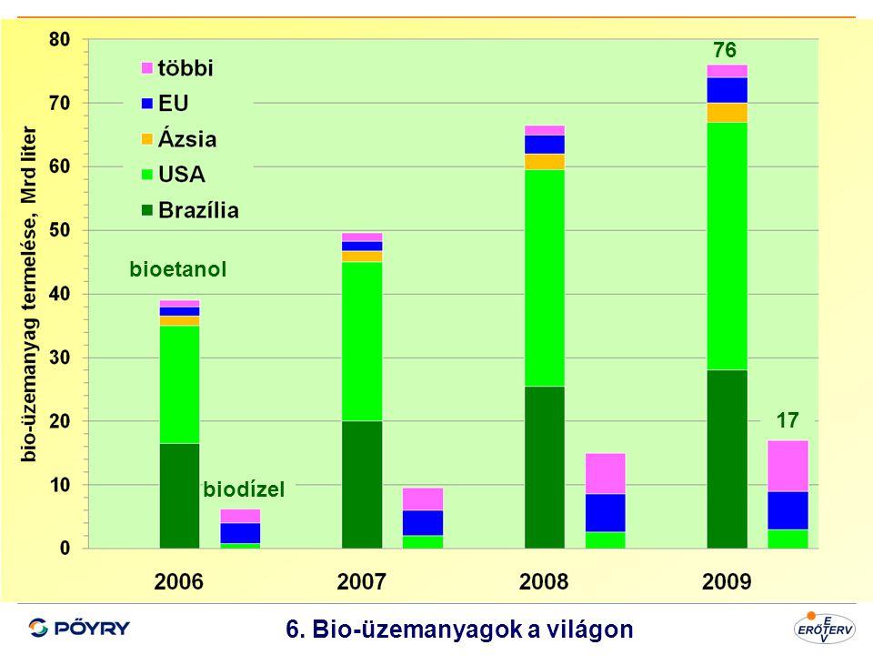 Dátum 7 6. Bio-üzemanyagok a világon bioetanol biodízel 76 17