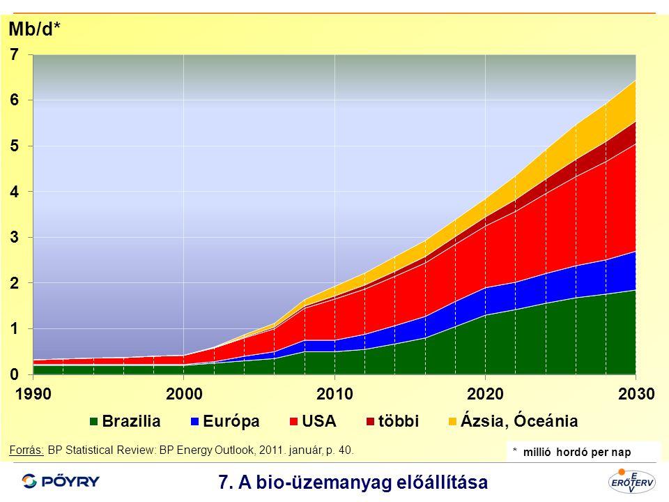 Dátum 8 7. A bio-üzemanyag előállítása Forrás: BP Statistical Review: BP Energy Outlook, 2011. január, p. 40. Mb/d* * millió hordó per nap