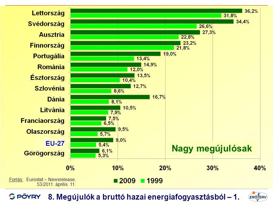 Dátum 9 8. Megújulók a bruttó hazai energiafogyasztásból – 1. Forrás: Eurostat – Newsrelease, 53/2011. április 11. Nagy megújulósak EU-27