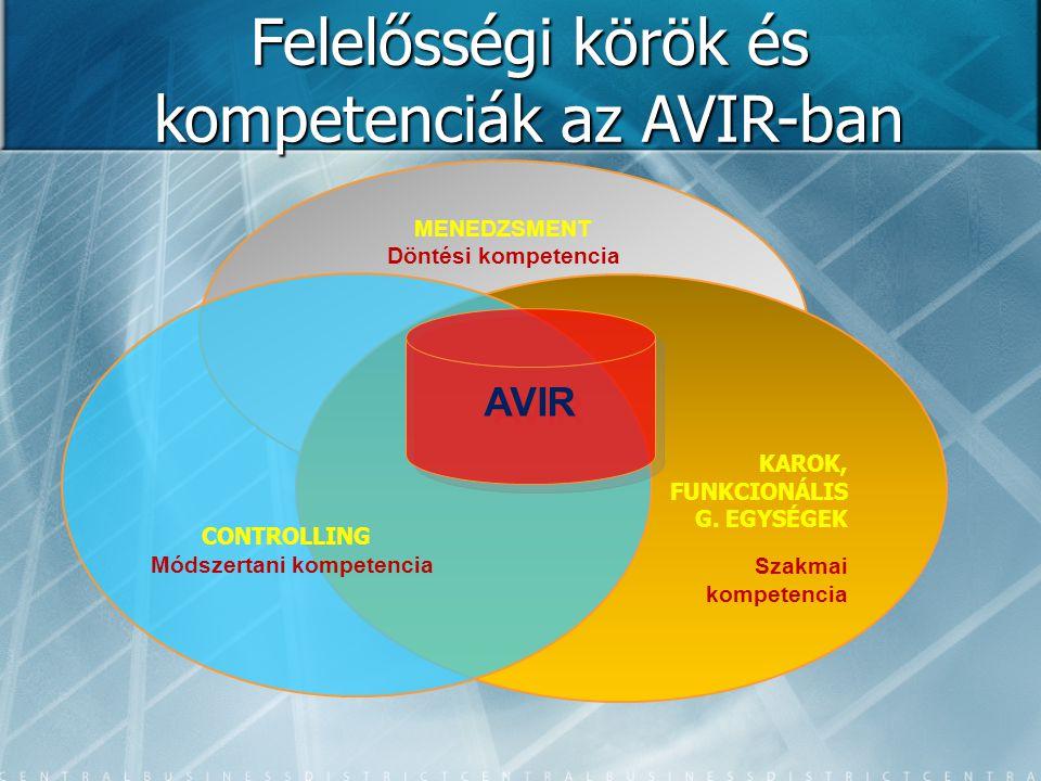 Felelősségi körök és kompetenciák az AVIR-ban MENEDZSMENT Döntési kompetencia KAROK, FUNKCIONÁLIS G. EGYSÉGEK Szakmai kompetencia CONTROLLING Módszert