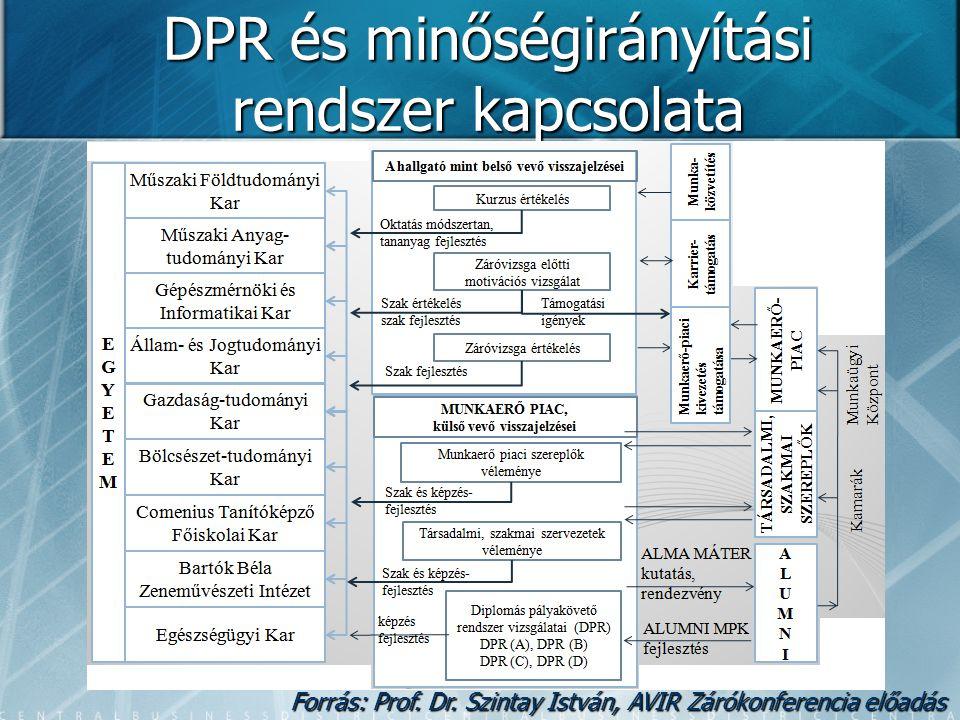 DPR és minőségirányítási rendszer kapcsolata Forrás: Prof. Dr. Szintay István, AVIR Zárókonferencia előadás
