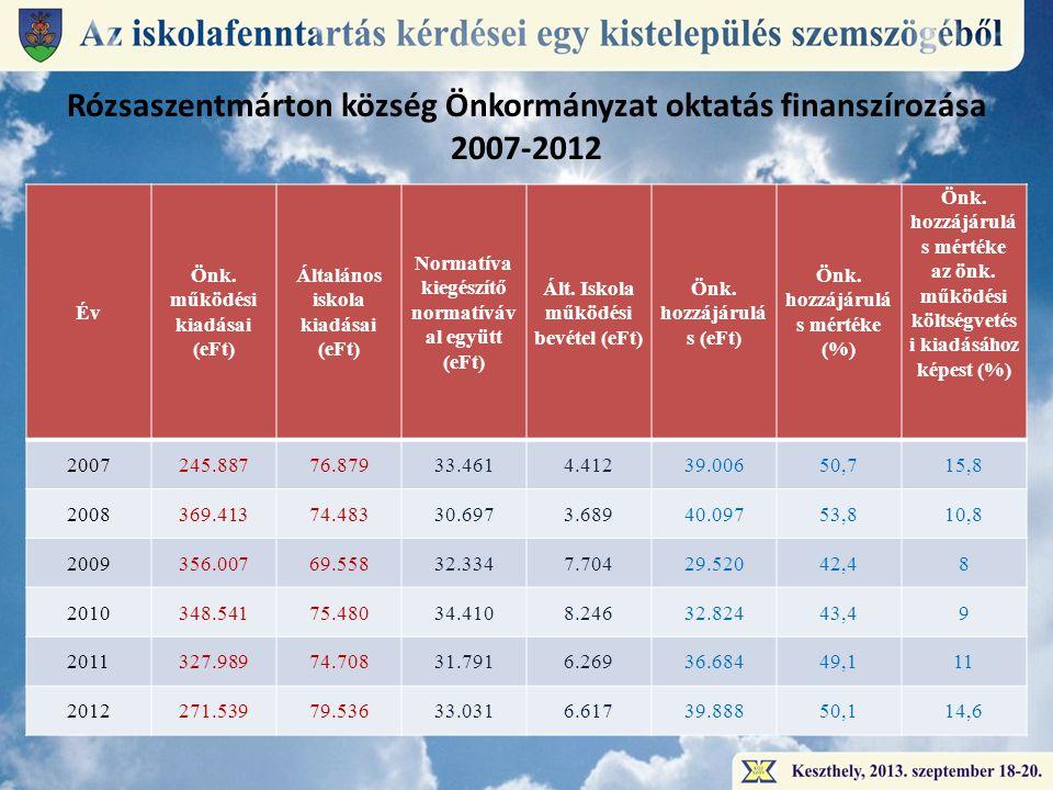 Rózsaszentmárton község Önkormányzat oktatás finanszírozása 2007-2012 Év Önk.
