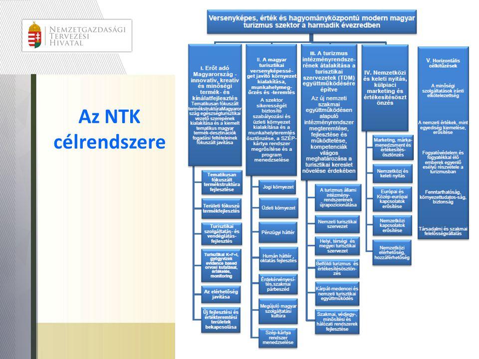 Az NTK célrendszere