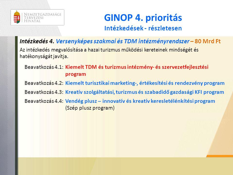 GINOP 4. prioritás Intézkedések - részletesen Intézkedés 4. Versenyképes szakmai és TDM intézményrendszer – 80 Mrd Ft Az intézkedés megvalósítása a ha