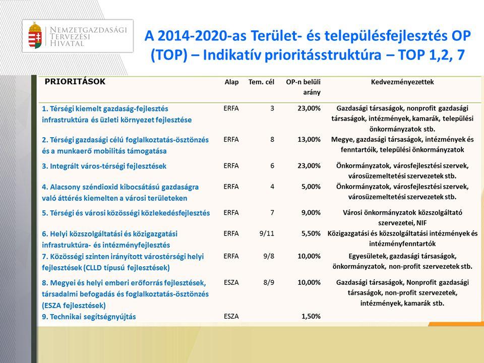 A 2014-2020-as Terület- és településfejlesztés OP (TOP) – Indikatív prioritásstruktúra – TOP 1,2, 7