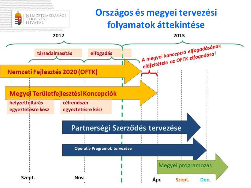 NEMZETI FEJLESZTÉS 2020/2030 OFTK helye, szerepe a tervezésben LEGITIM POLITIKAI TERVDOKUMENTUM, TERVEZÉSE JOGSZABÁLYI HÁTTÉRREL TÁMOGATOTT, A FEJLESZTÉSI TERVEZÉS ALAPJA • Elkészítéséről a területfejlesztésről és a területrendezésről szóló 1996.