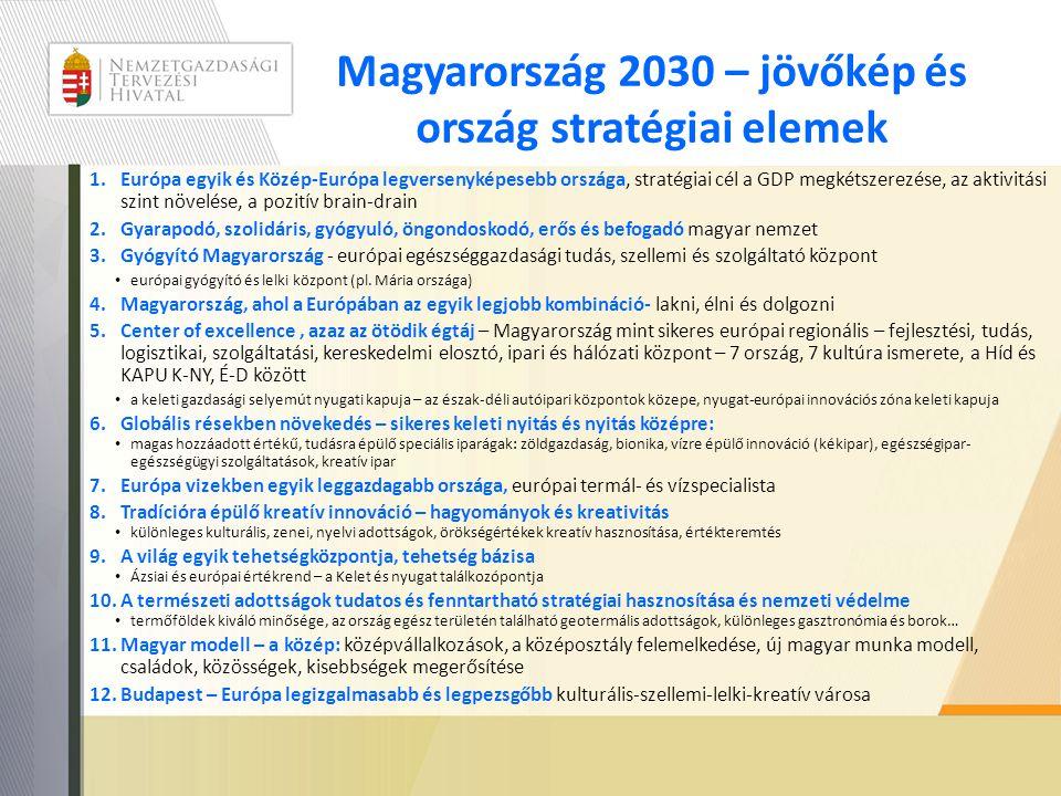 Magyarország 2030 – jövőkép és ország stratégiai elemek 1.Európa egyik és Közép-Európa legversenyképesebb országa, stratégiai cél a GDP megkétszerezése, az aktivitási szint növelése, a pozitív brain-drain 2.Gyarapodó, szolidáris, gyógyuló, öngondoskodó, erős és befogadó magyar nemzet 3.Gyógyító Magyarország - európai egészséggazdasági tudás, szellemi és szolgáltató központ • európai gyógyító és lelki központ (pl.