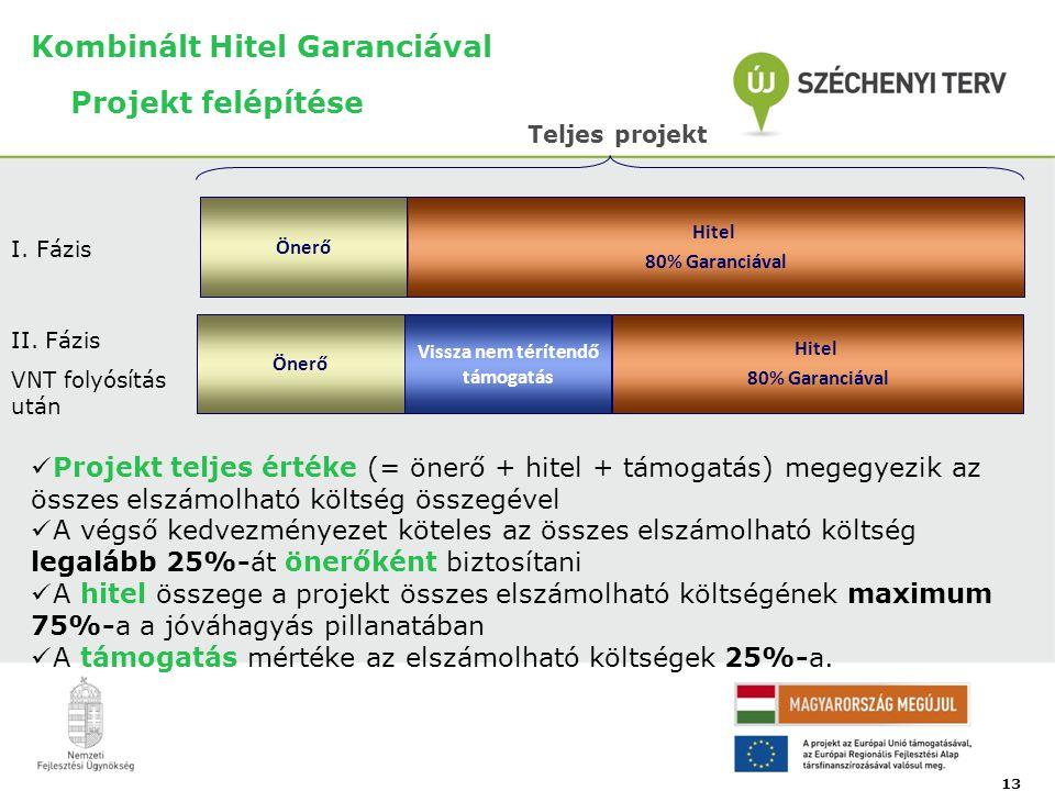 Kombinált Hitel Garanciával Projekt felépítése Önerő Vissza nem térítendő támogatás Hitel 80% Garanciával 13 Teljes projekt Önerő Hitel 80% Garanciával I.