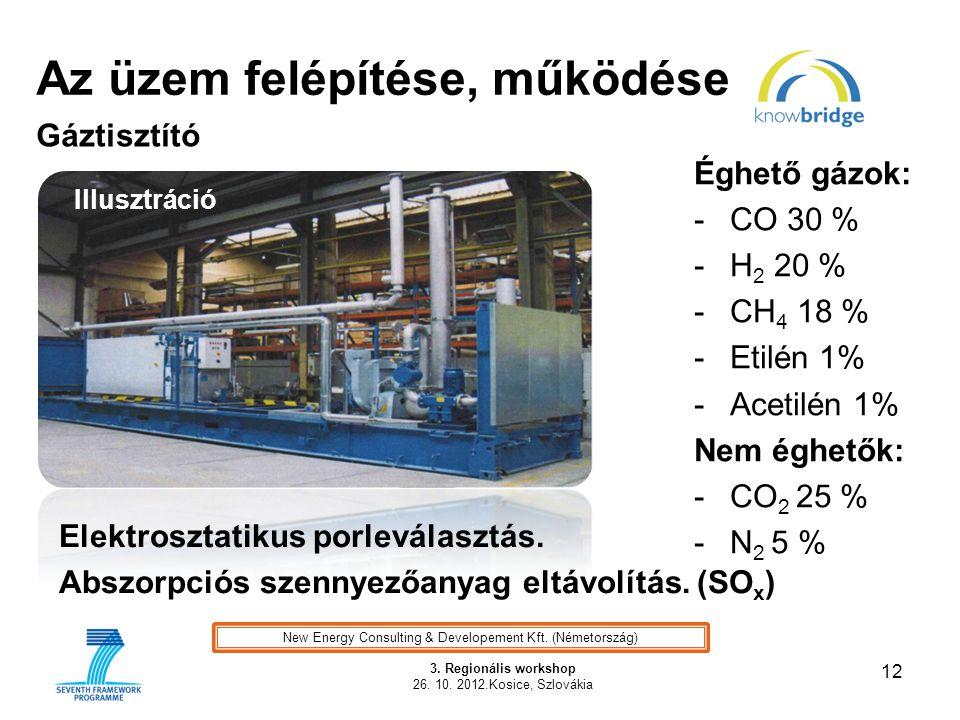 Az üzem felépítése, működése 12 3. Regionális workshop 26. 10. 2012.Kosice, Szlovákia Gáztisztító Éghető gázok: -CO 30 % -H 2 20 % -CH 4 18 % -Etilén