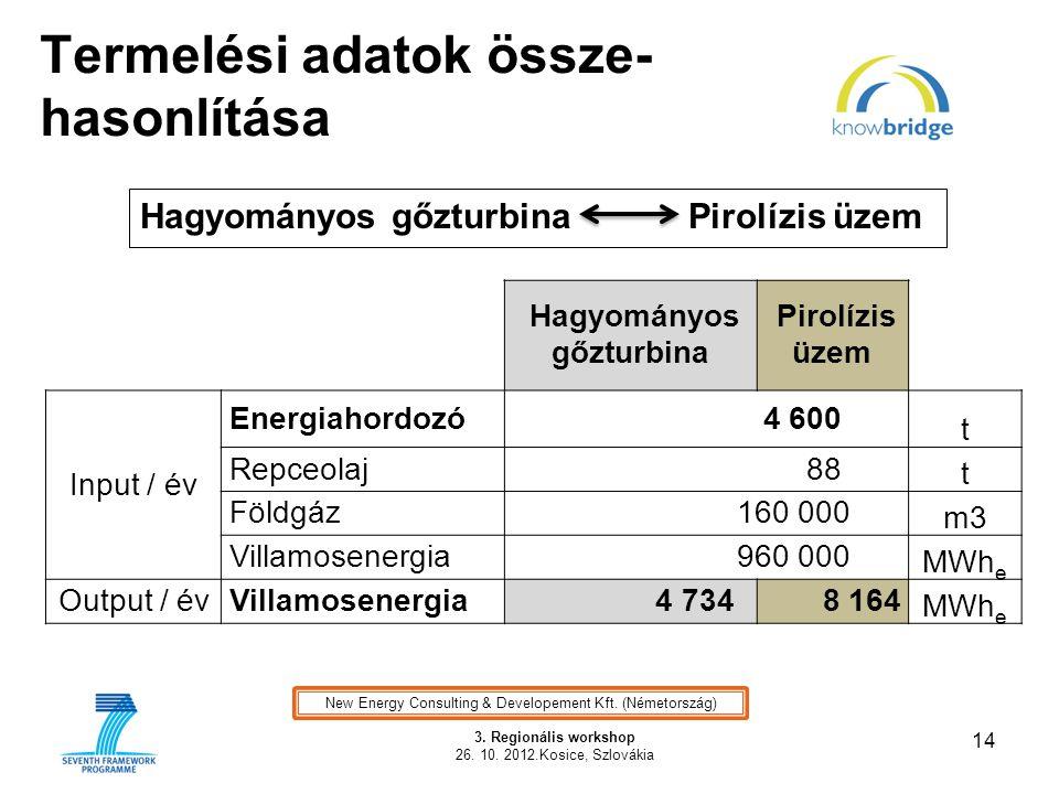 Termelési adatok össze- hasonlítása 14 3. Regionális workshop 26. 10. 2012.Kosice, Szlovákia Illusztráció Hagyományos gőzturbina Pirolízis üzem Input