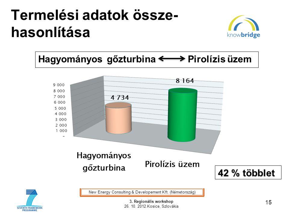 Termelési adatok össze- hasonlítása 15 3. Regionális workshop 26. 10. 2012.Kosice, Szlovákia Illusztráció Hagyományos gőzturbina Pirolízis üzem New En
