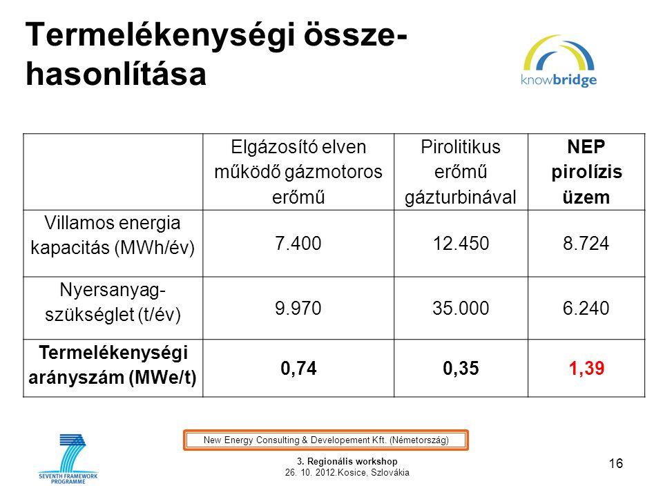 Termelékenységi össze- hasonlítása 16 3. Regionális workshop 26. 10. 2012.Kosice, Szlovákia New Energy Consulting & Developement Kft. (Németország) El