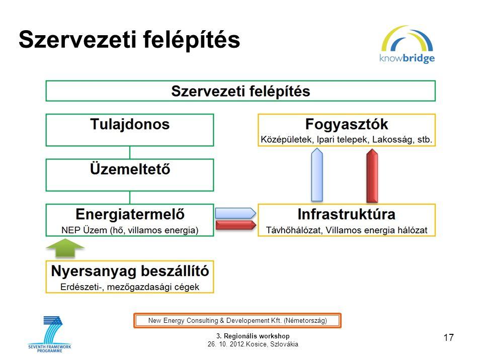 Szervezeti felépítés 17 3. Regionális workshop 26. 10. 2012.Kosice, Szlovákia New Energy Consulting & Developement Kft. (Németország)