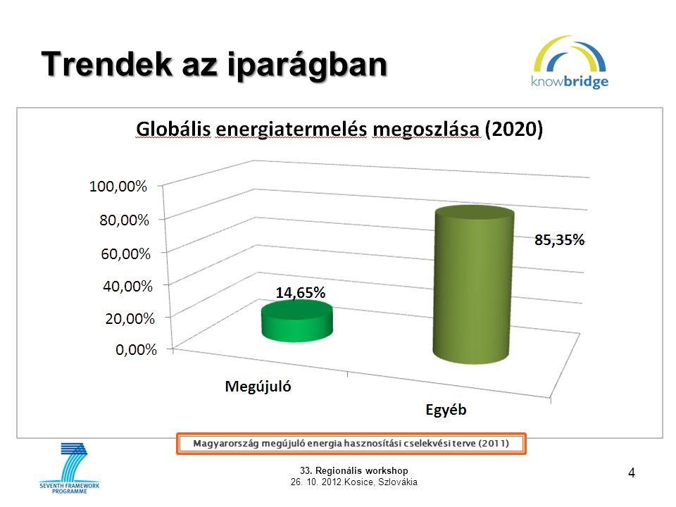Trendek az iparágban 4 33. Regionális workshop 26. 10. 2012.Kosice, Szlovákia Magyarország megújuló energia hasznosítási cselekvési terve (2011)