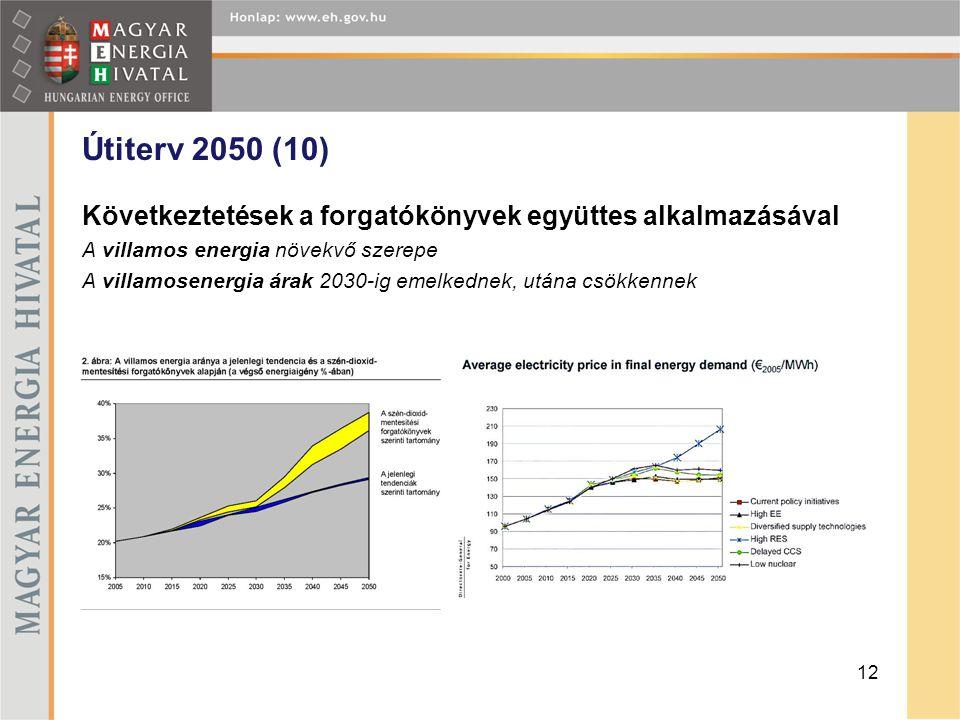 Útiterv 2050 (10) Következtetések a forgatókönyvek együttes alkalmazásával A villamos energia növekvő szerepe A villamosenergia árak 2030-ig emelkedne