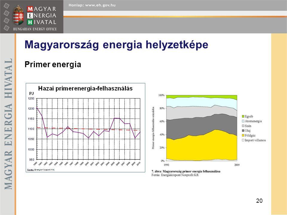 Magyarország energia helyzetképe Primer energia 20