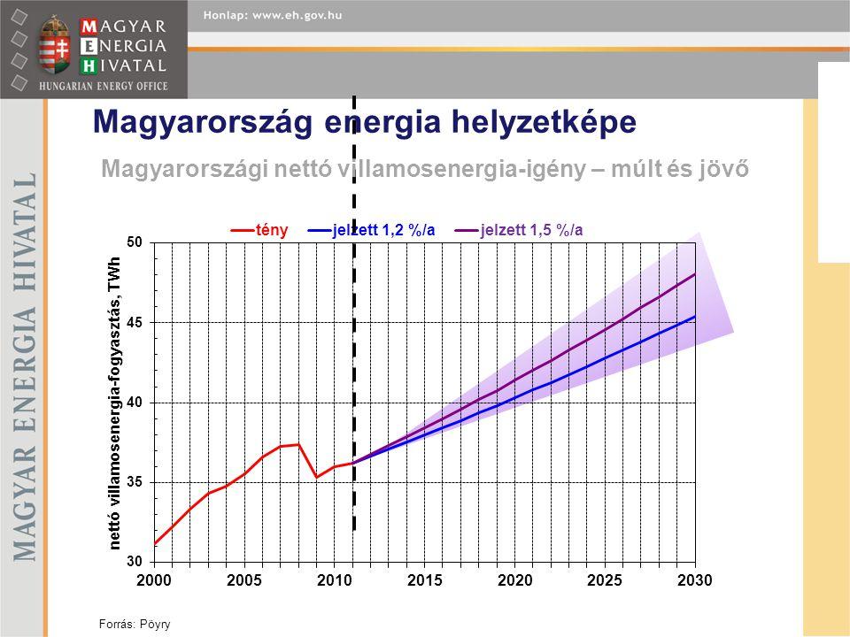 FEJEZET VAGY SZEKCIÓ INFORMÁCIÓ Ld. a következő fóliákon Magyarországi nettó villamosenergia-igény – múlt és jövő Magyarország energia helyzetképe For