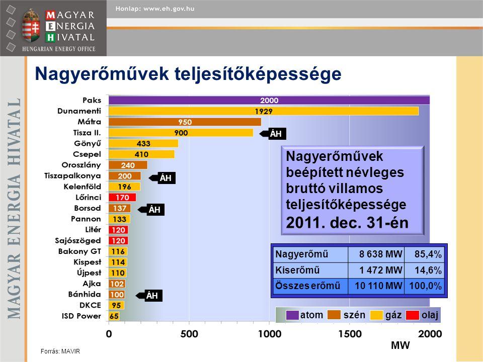 Nagyerőművek teljesítőképessége atom szén gáz olaj ÁH MW Nagyerőművek beépített névleges bruttó villamos teljesítőképessége 2011. dec. 31-én Nagyerőmű