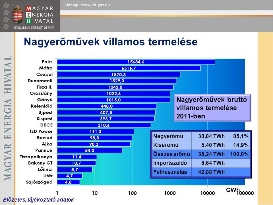 Nagyerőművek villamos termelése Nagyerőművek bruttó villamos termelése 2011-ben GWh Nagyerőmű30,84 TWh85,1% Kiserőmű5,40 TWh14,9% Összes erőmű36,24 TW
