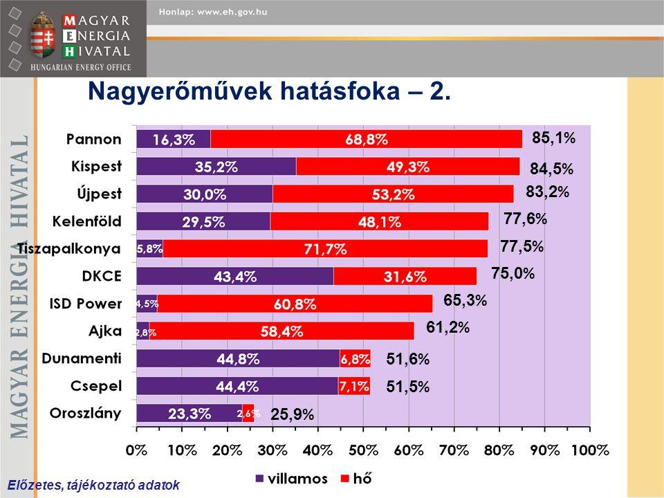 Nagyerőművek hatásfoka – 2. 77,5 % 75,0 % 85,1 % 84,5 % 83,2 % 77,6 % 65,3 % 51,6 % 51,5 % 25,9 % Előzetes, tájékoztató adatok 61,2 %