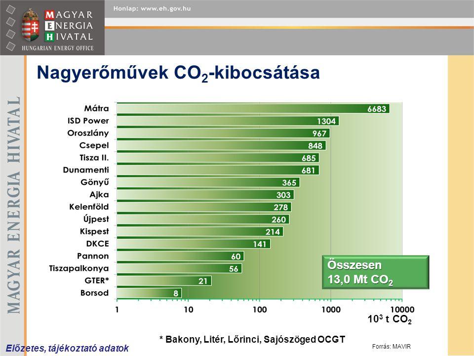 Nagyerőművek CO 2 -kibocsátása Előzetes, tájékoztató adatok Összesen 13,0 Mt CO 2 10 3 t CO 2 * Bakony, Litér, Lőrinci, Sajószöged OCGT Forrás: MAVIR