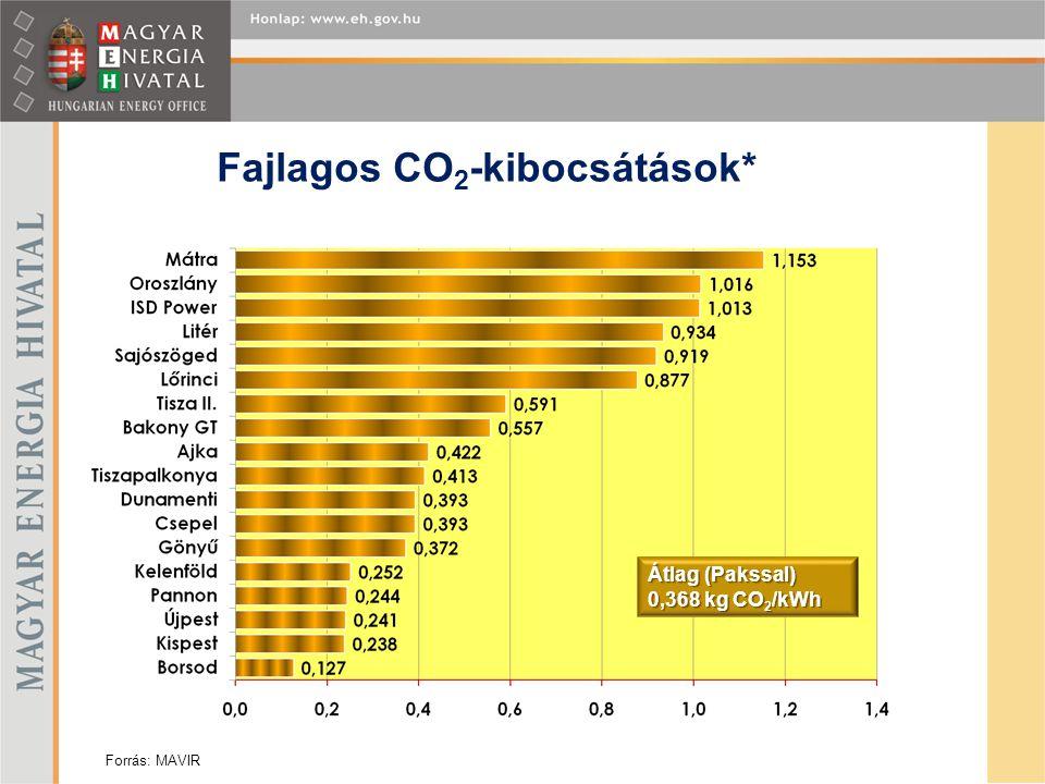 Fajlagos CO 2 -kibocsátások* Átlag (Pakssal) 0,368 kg CO 2 /kWh Forrás: MAVIR