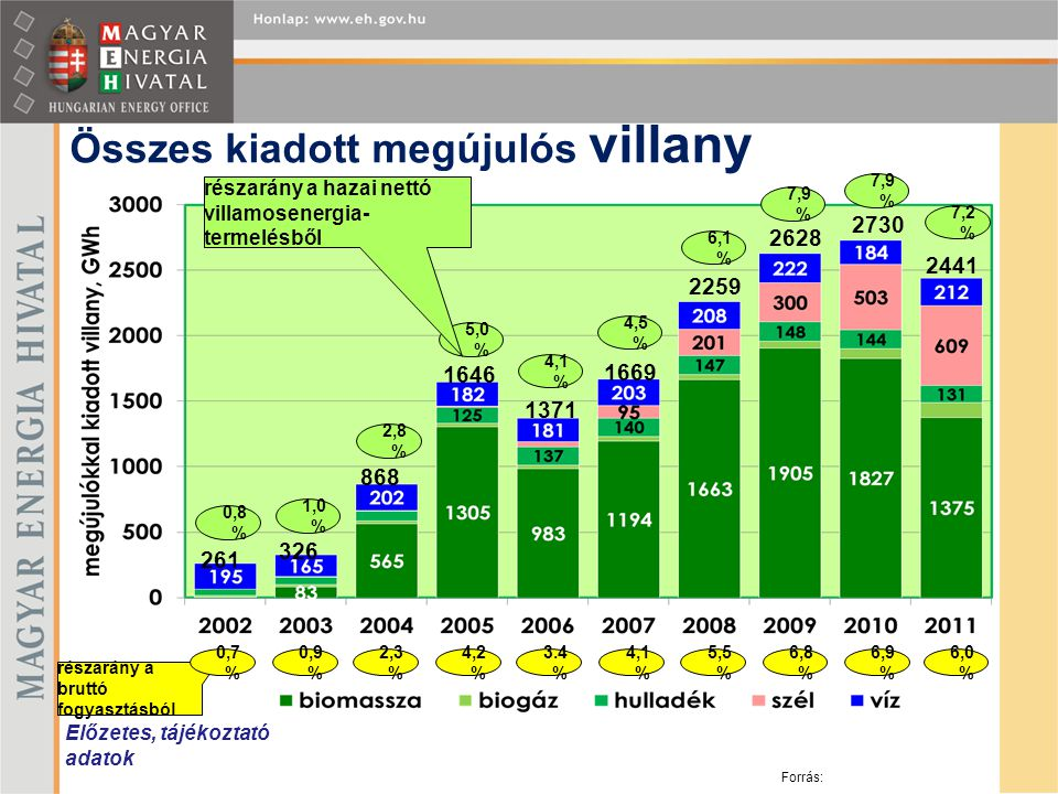 Összes kiadott megújulós villany Előzetes, tájékoztató adatok 261 326 868 1646 1371 1669 2259 2628 2730 2441 0,8 % 1,0 % 2,8 % 5,0 % 4,1 % 4,5 % 6,1 %