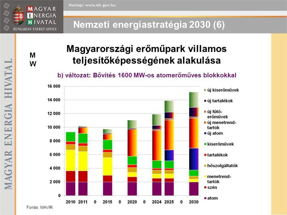 MWMW Magyarországi erőműpark villamos teljesítőképességének alakulása b) változat: Bővítés 1600 MW-os atomerőműves blokkokkal Forrás: MAVIR Nemzeti en