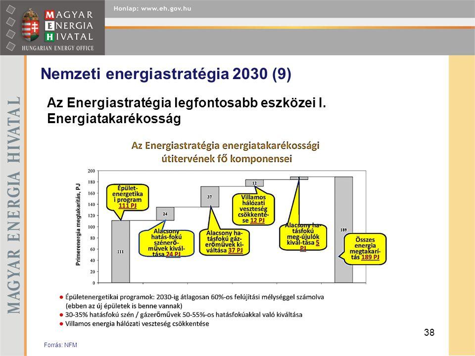 Nemzeti energiastratégia 2030 (9) Az Energiastratégia legfontosabb eszközei I. Energiatakarékosság 38 Forrás: NFM