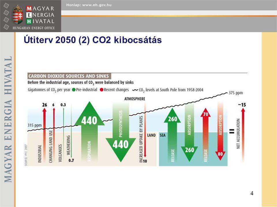 Útiterv 2050 (2) CO2 kibocsátás 4