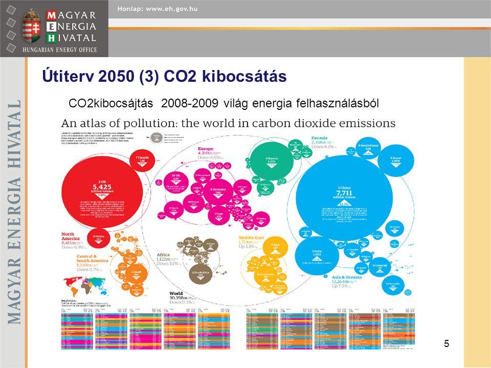 Útiterv 2050 (3) CO2 kibocsátás Tárolás föld alatt 5 CO2kibocsájtás 2008-2009 világ energia felhasználásból