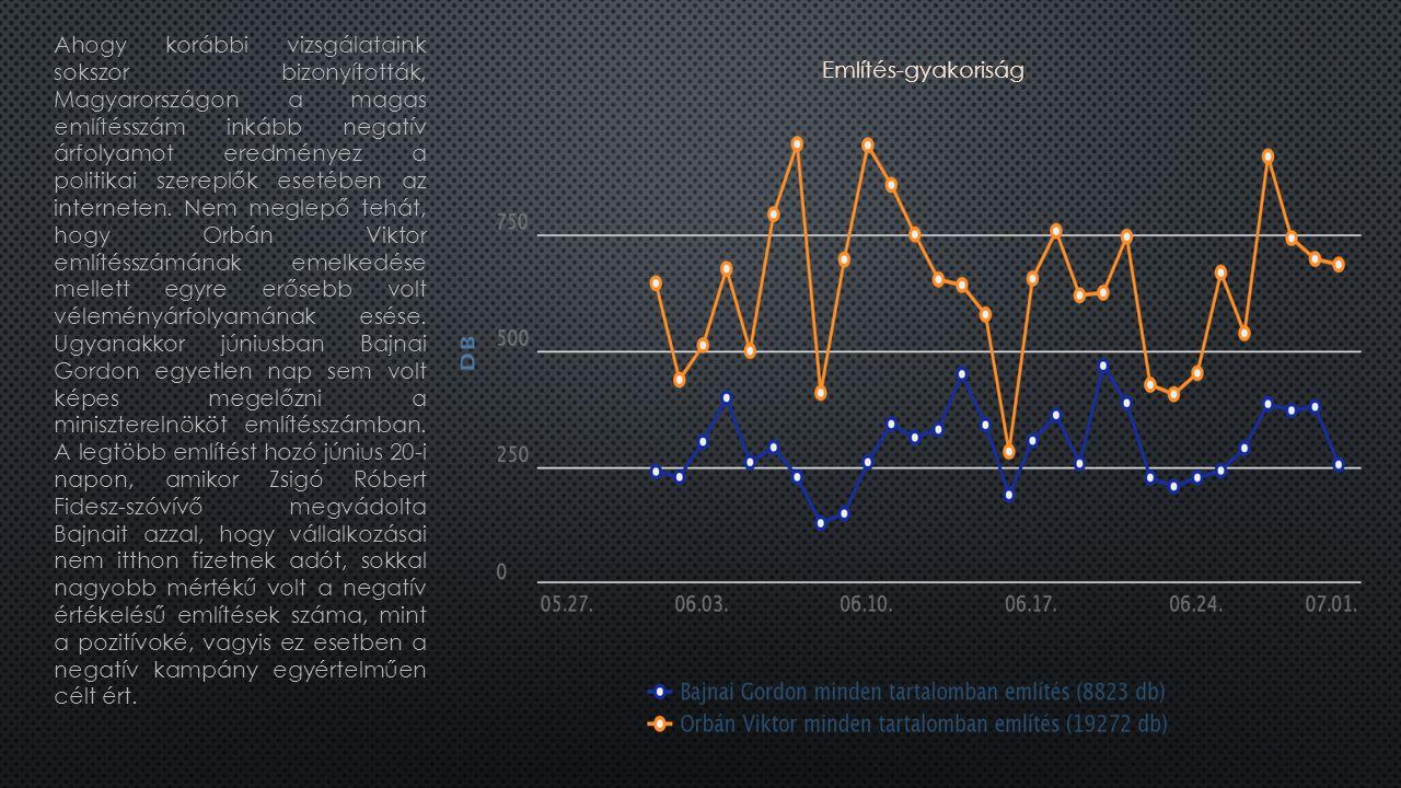 Ahogy korábbi vizsgálataink sokszor bizonyították, Magyarországon a magas említésszám inkább negatív árfolyamot eredményez a politikai szereplők esetében az interneten.